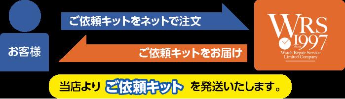 修理ご依頼キット 申込イメージ | 時計修理なら名古屋のウォッチリペアサービス