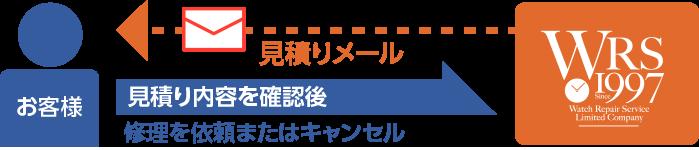 見積もり提出イメージ | 時計修理なら名古屋のウォッチリペアサービス